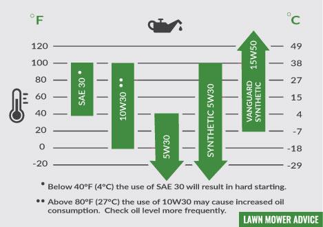 Lawn Mower Oil Types